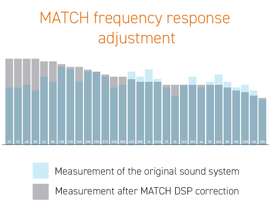 Correction of the frequency response